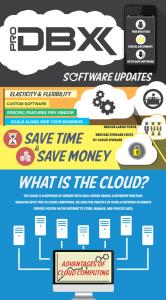 Advantages of Cloud Infographic