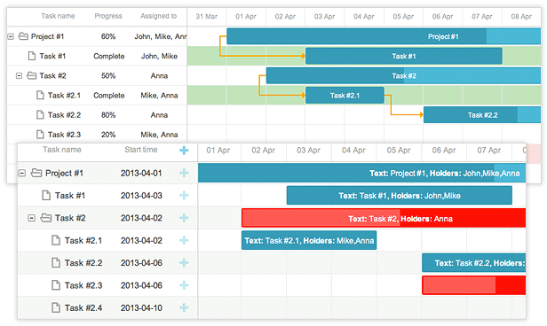 Gantt Charts Example